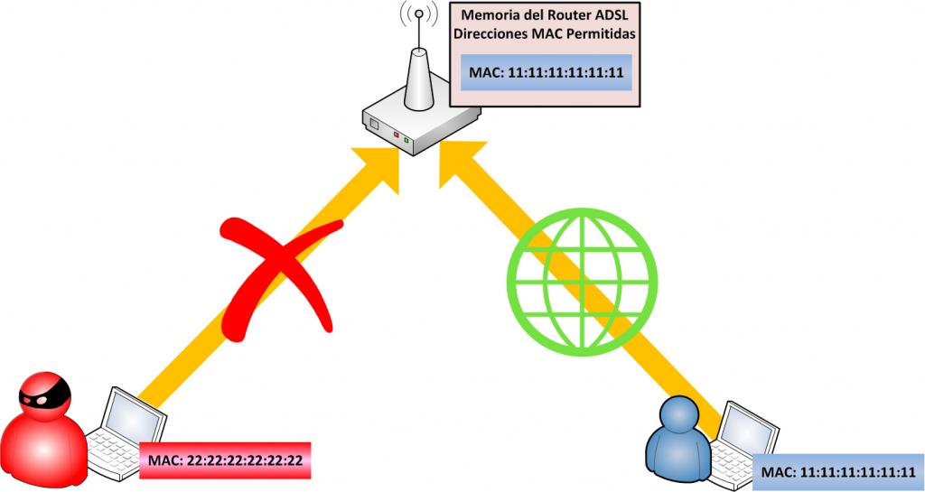 Direccion-MAC-valida-e-invalida-para-tener-acceso-a-la-Red-www.Jarroba.com_-1024x545