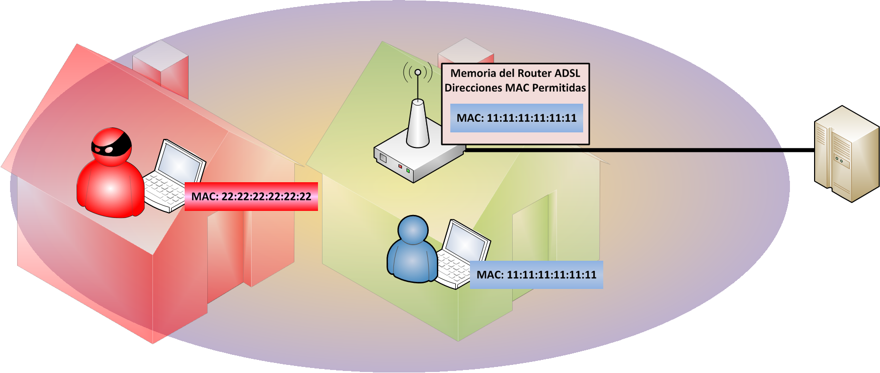 Vecino-roba-Wi-Fi-se-queire-conectar-con-una-direccion-MAC-diferente-www.Jarroba.com_