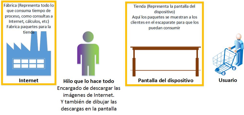 Leyenda de la abstración del trabajo con threads - www.Jarroba.com