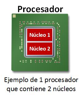 Procesador con dos núcleos - www.Jarroba.com