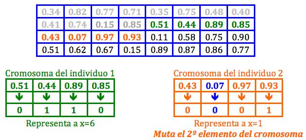 Algoritmo Genetico jarroba  Mutacion