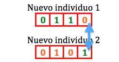 Algoritmo Genetico jarroba  tras el emparejamiento