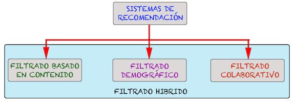 Sistema de Recomendacion Clasificacion jarroba