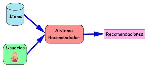 Sistema de Recomendacion jarroba