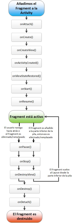 Ciclo de vida de un fragmento o Fragment de Android - www.Jarroba.com