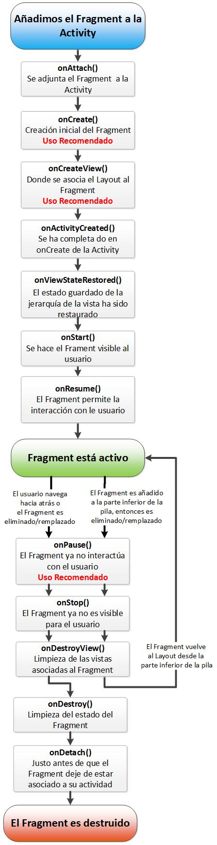 Ciclo de vida explicado de un fragmento o Fragment de Android - www.Jarroba.com