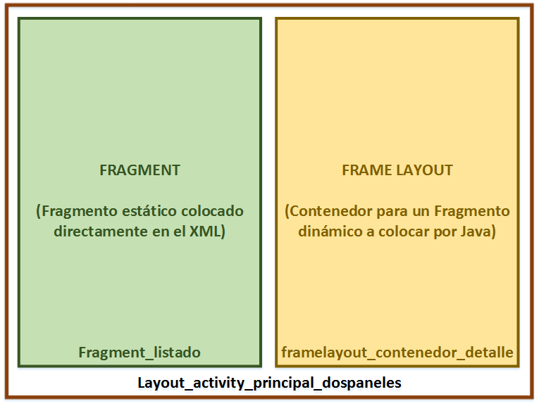 Layout tablet Fragments Android - www.Jarroba.com