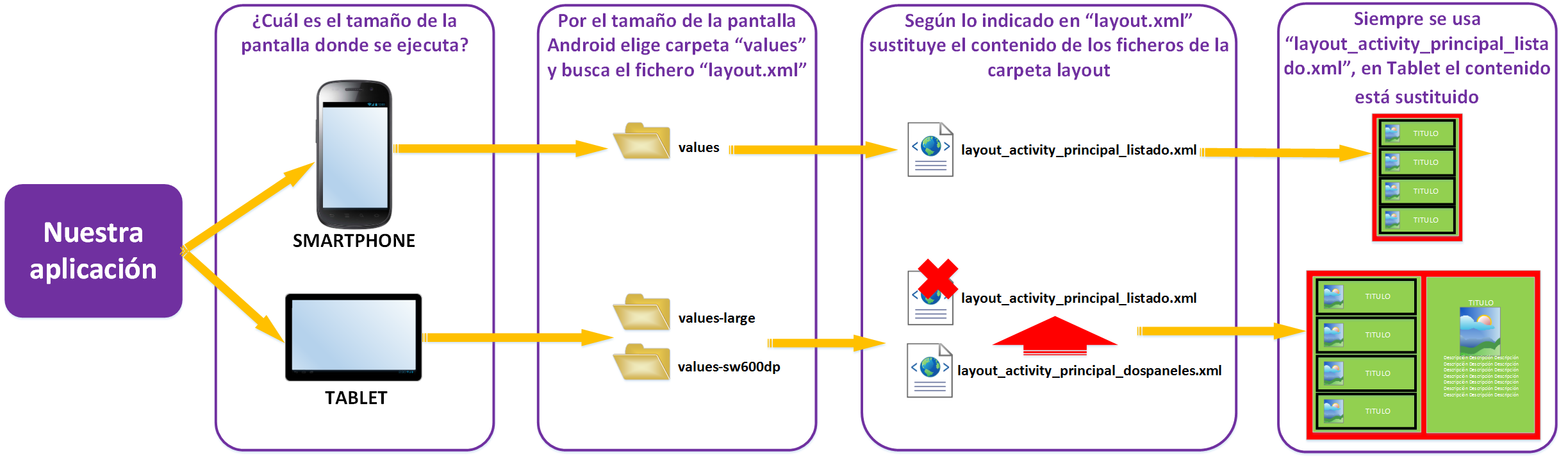 Tipo de pantalla influye en lo mostrado en la aplicacion Fragments Android - www.Jarroba.com