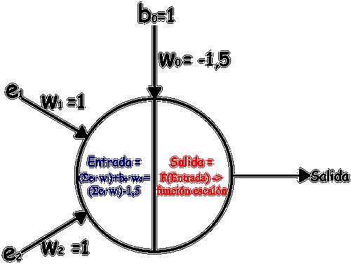 AND_Red_de_neuronas_jarroba