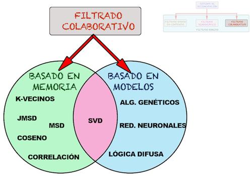 Clasificacion_Filtrado_colaborativo_Sistemas_de_recomendacion_jarroba