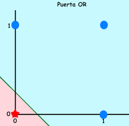 OR_planos_red_neuronal_jarroba