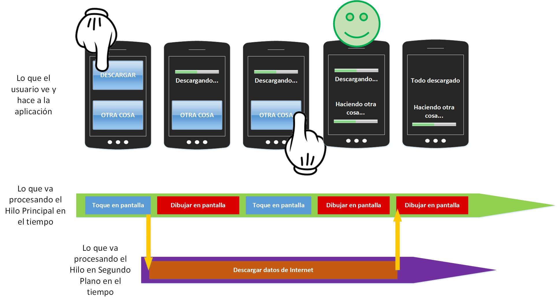 Procesando en el hilo principal y en segundo plano en Android - www.Jarroba.com