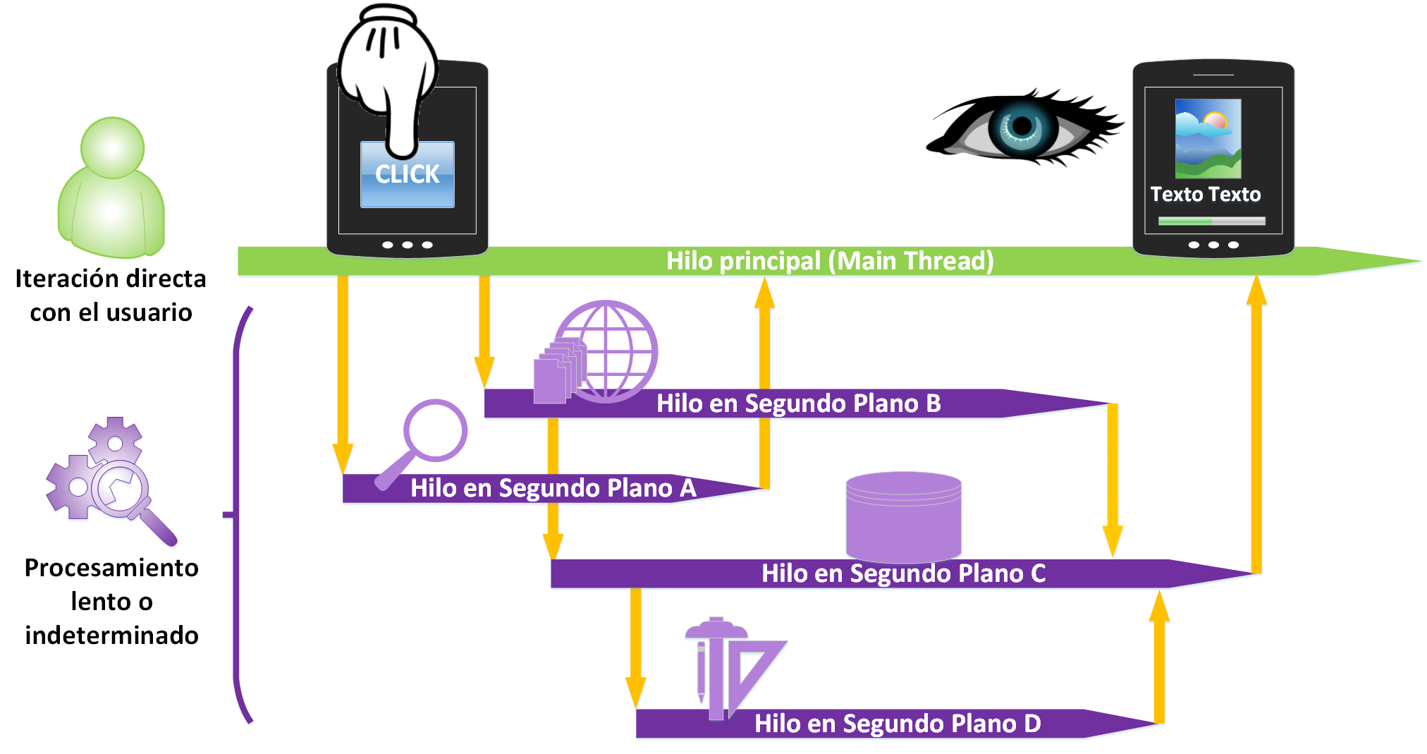 Programacion Multitarea en Android - www.Jarroba.com