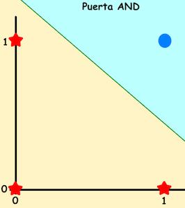 planos_AND_redes_neuronales_jarroba