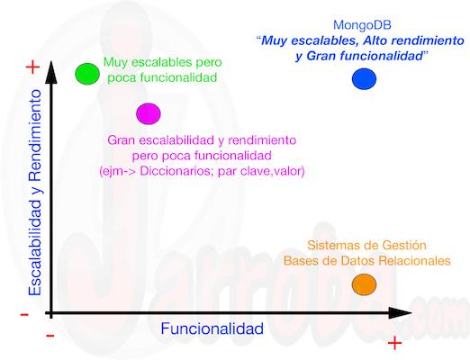 MongoDB(escalabilidadVSfuncionalidad)