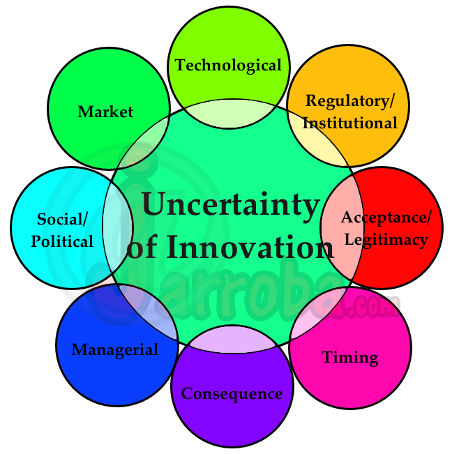 UncertaintyInnovation_jarroba