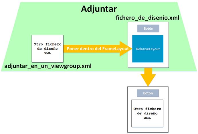 Adjuntar Views con Inflate de Android - www.jarroba
