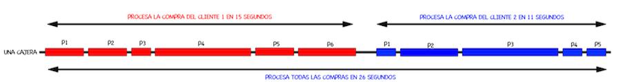 Compra_1_cajera_1_hilo