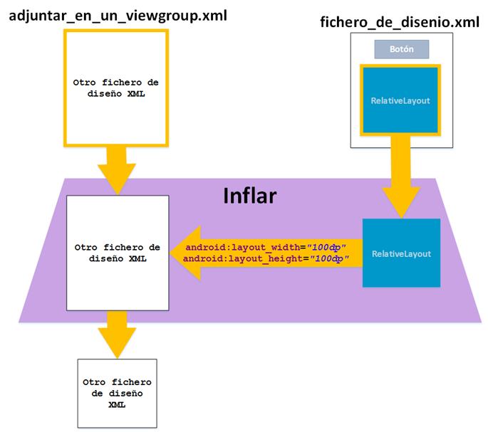 Inflar Views con Inflate de Android - www.jarroba.com