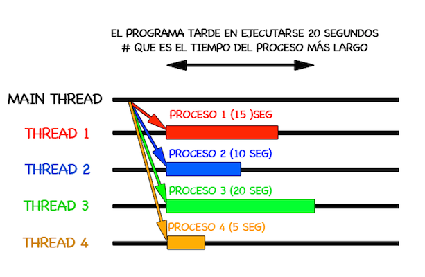 Threads_Varios_hilos