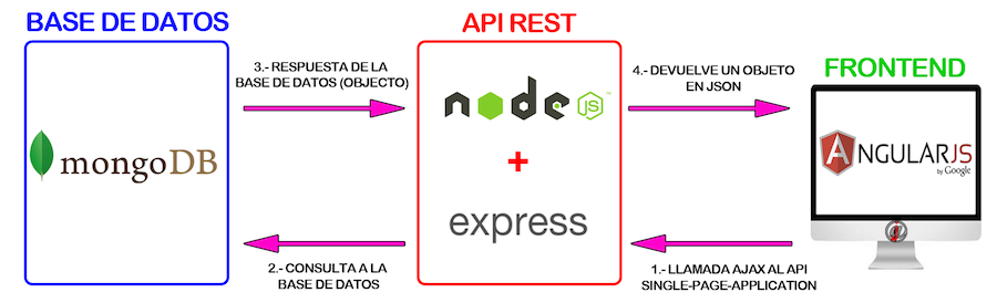 Mean Mongo Express Angular Node Ejemplo De Aplicación Web