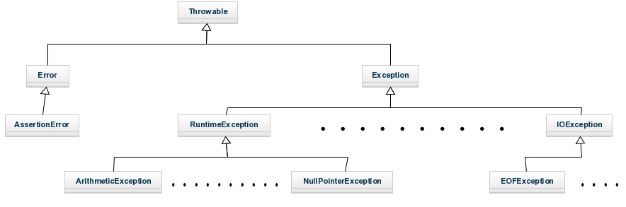 Exception_jarroba_diagramClass
