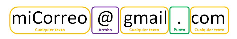 Ejemplo de correo reconocido por la expresion regular - www.jarroba.com