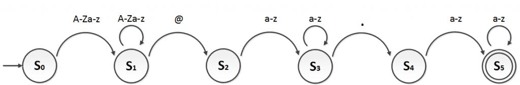 Ejemplo de diagrama de estados o automata finito completo para expresion regular - www.jarroba.com