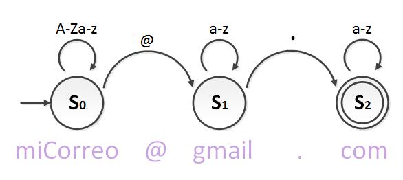 Ejemplo de diagrama de estados o automata finito para expresion regular - www.jarroba.com