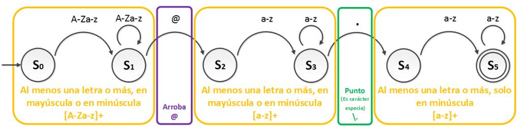 Ejemplo de diagrama de estados para expresion regular explicado - www.jarroba.com