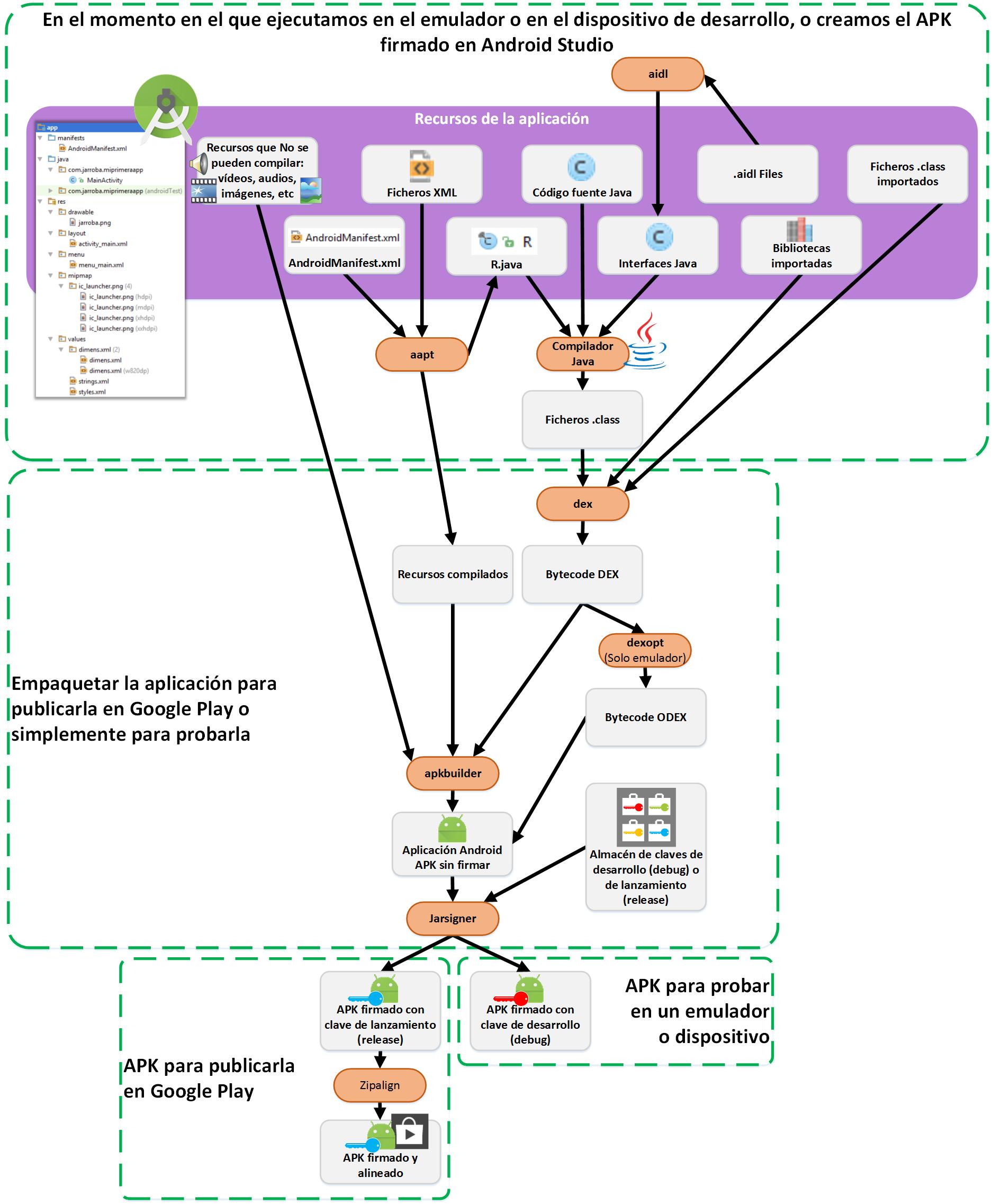 Diagrama de cómo se empaqueta un programa en un fichero APK de Android - www.Jarroba.com