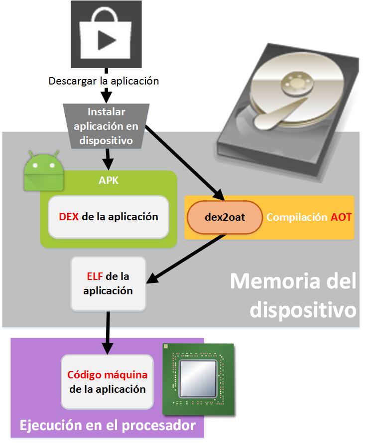 Entorno de Ejecución ART de Android - www.Jarroba.com