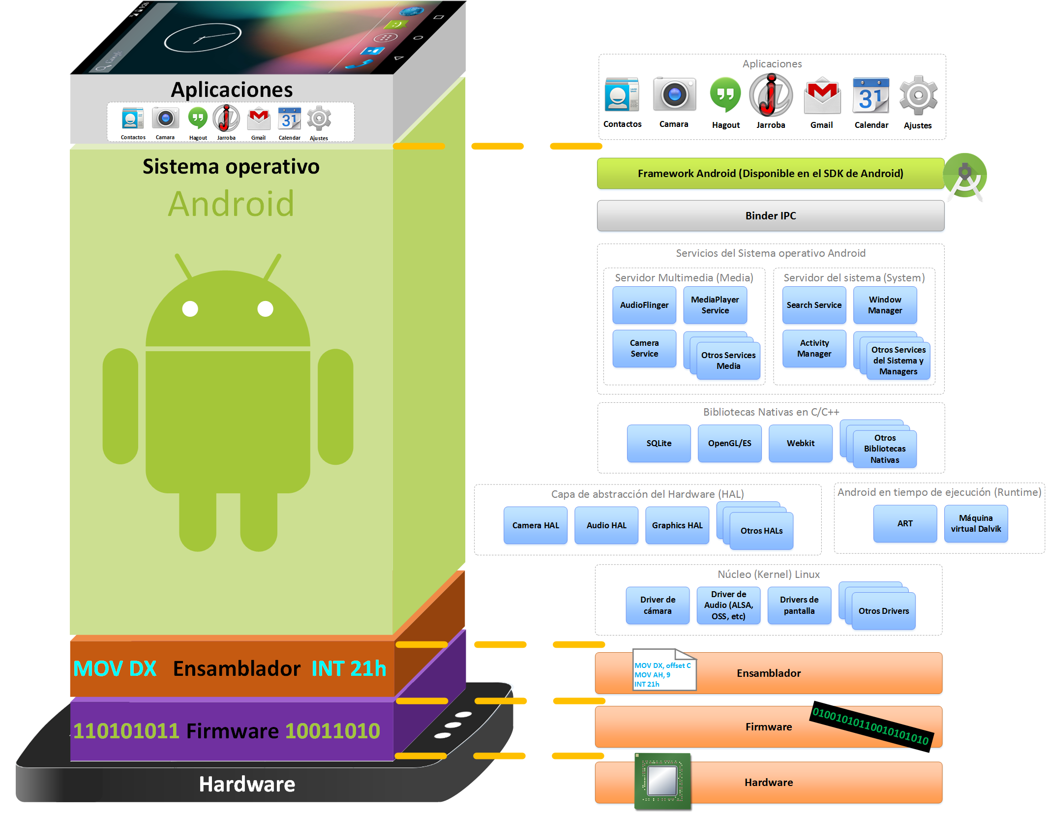Art Vs Dalvik Arquitectura Android