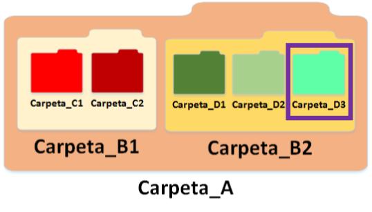 Estructura de carpetas - www.Jarroba.com