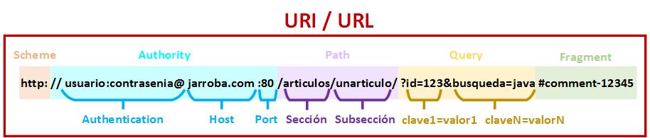 Partes URL o URI - www.Jarroba.com