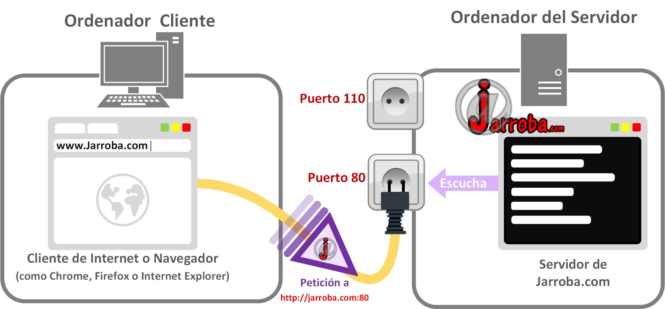 Peticion de Cliente a Servidor - www.Jarroba.com