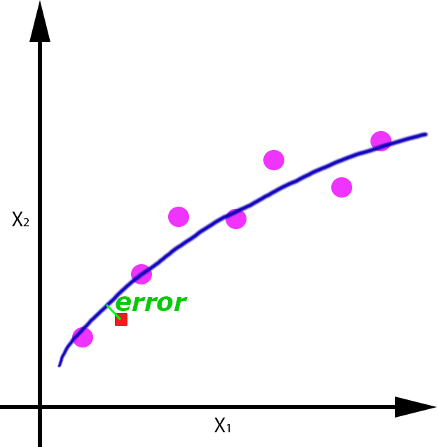 Regresion_overfitting_error_ok