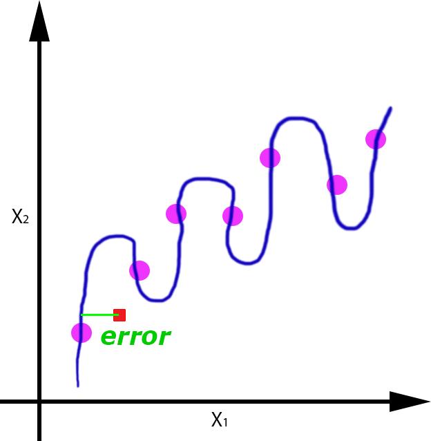 Regresion_overfitting_error_overfitting