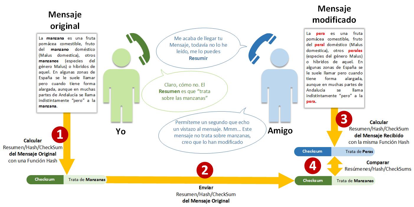 Ejemplo básico de Hash o Resumen - Comparar - www.jarroba.com