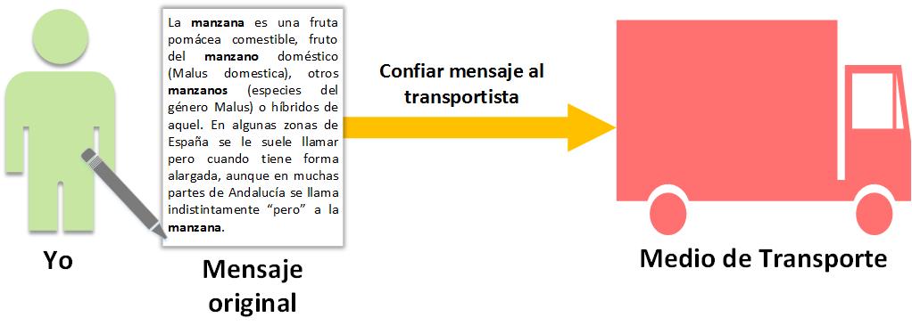 Ejemplo básico de Hash o Resumen - Creando mensaje - www.jarroba.com