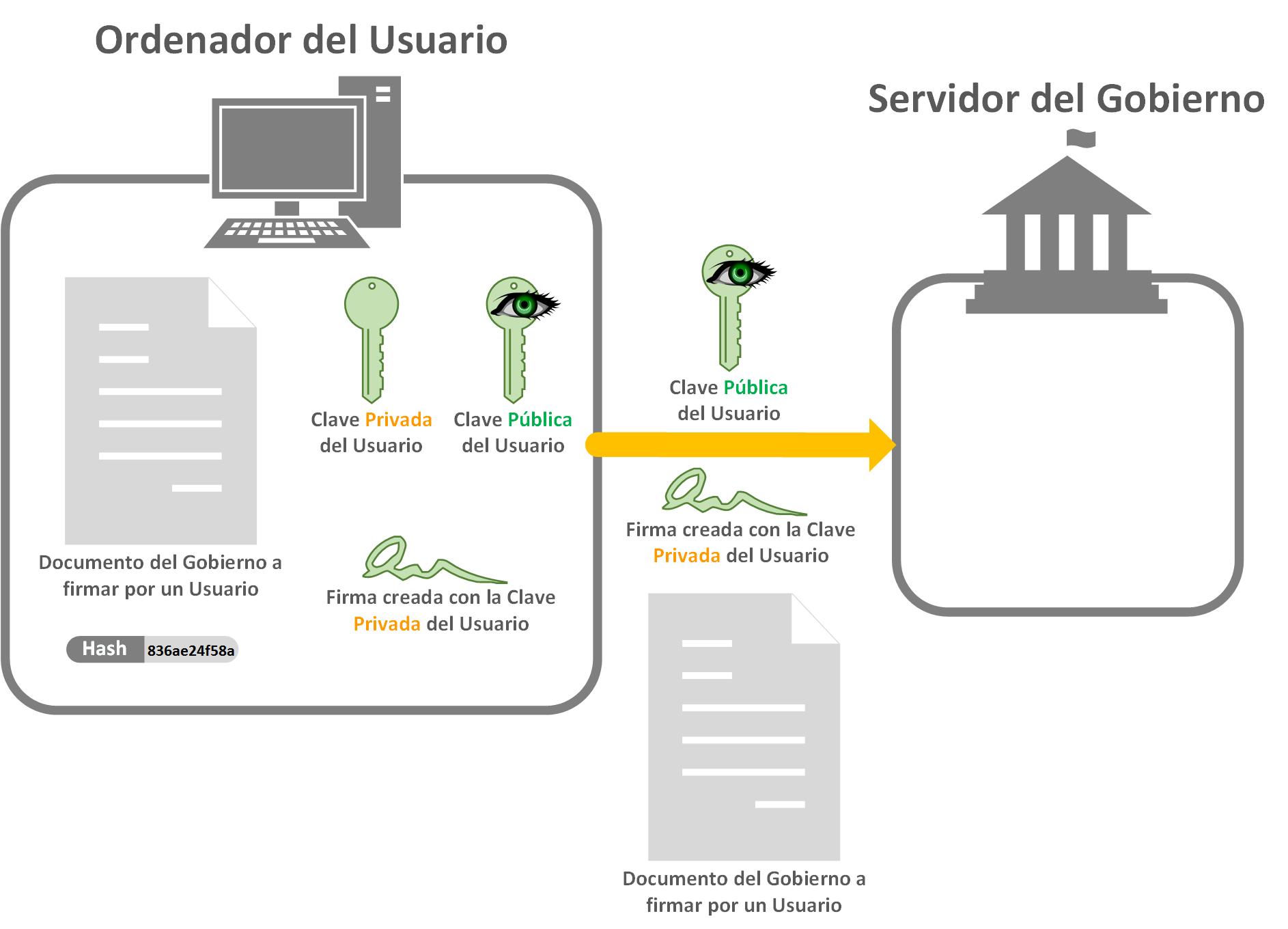 Enviar al Servidor la Clave Pública, la Firma y el Documento - www.jarroba.com