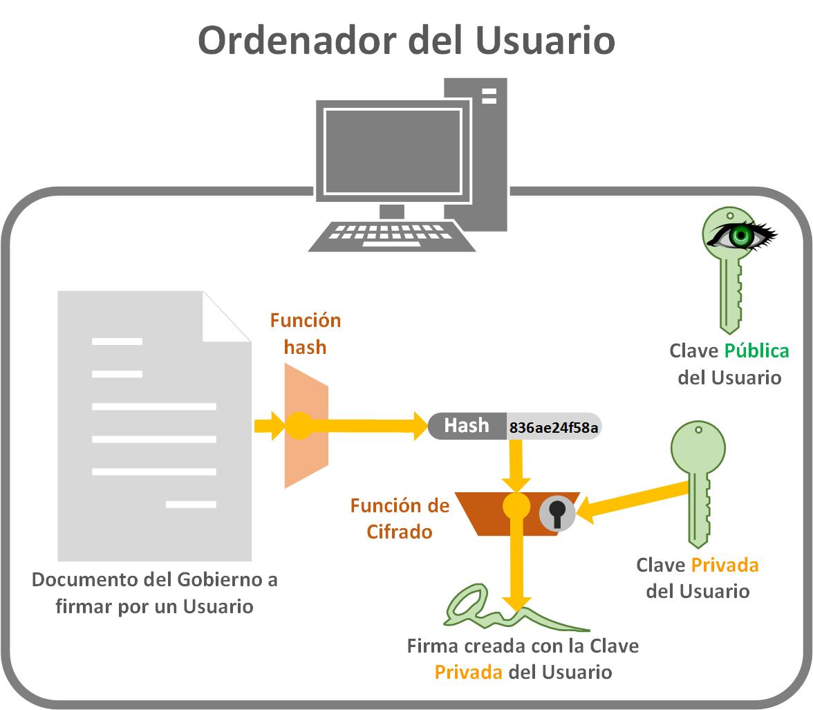 Obtener Firma con el código Hash del documento con la Clave Privada - www.jarroba.com