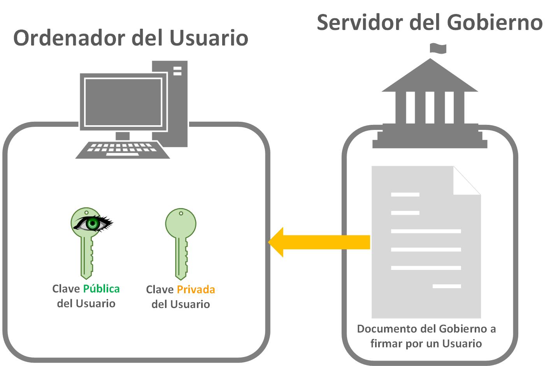 Obtener el documento a firmar - www.jarroba.com