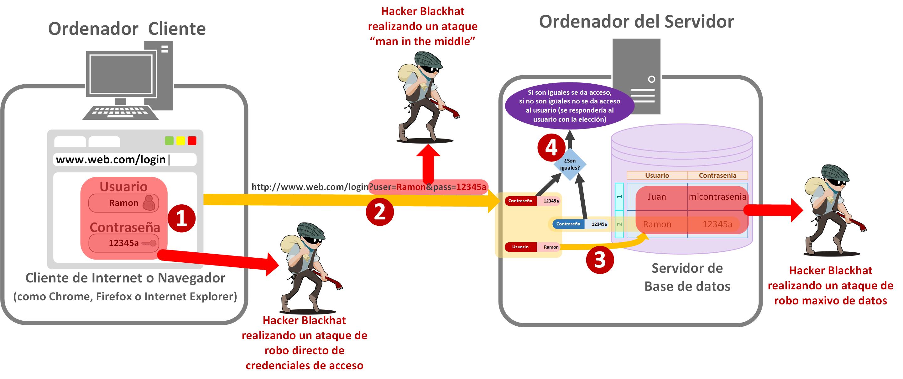 Posibles ataques para robar los credenciales - www.jarroba.com