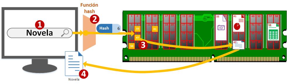 Uso de la tabla hash cuando se busca y se accede a memoria - www.jarroba.com