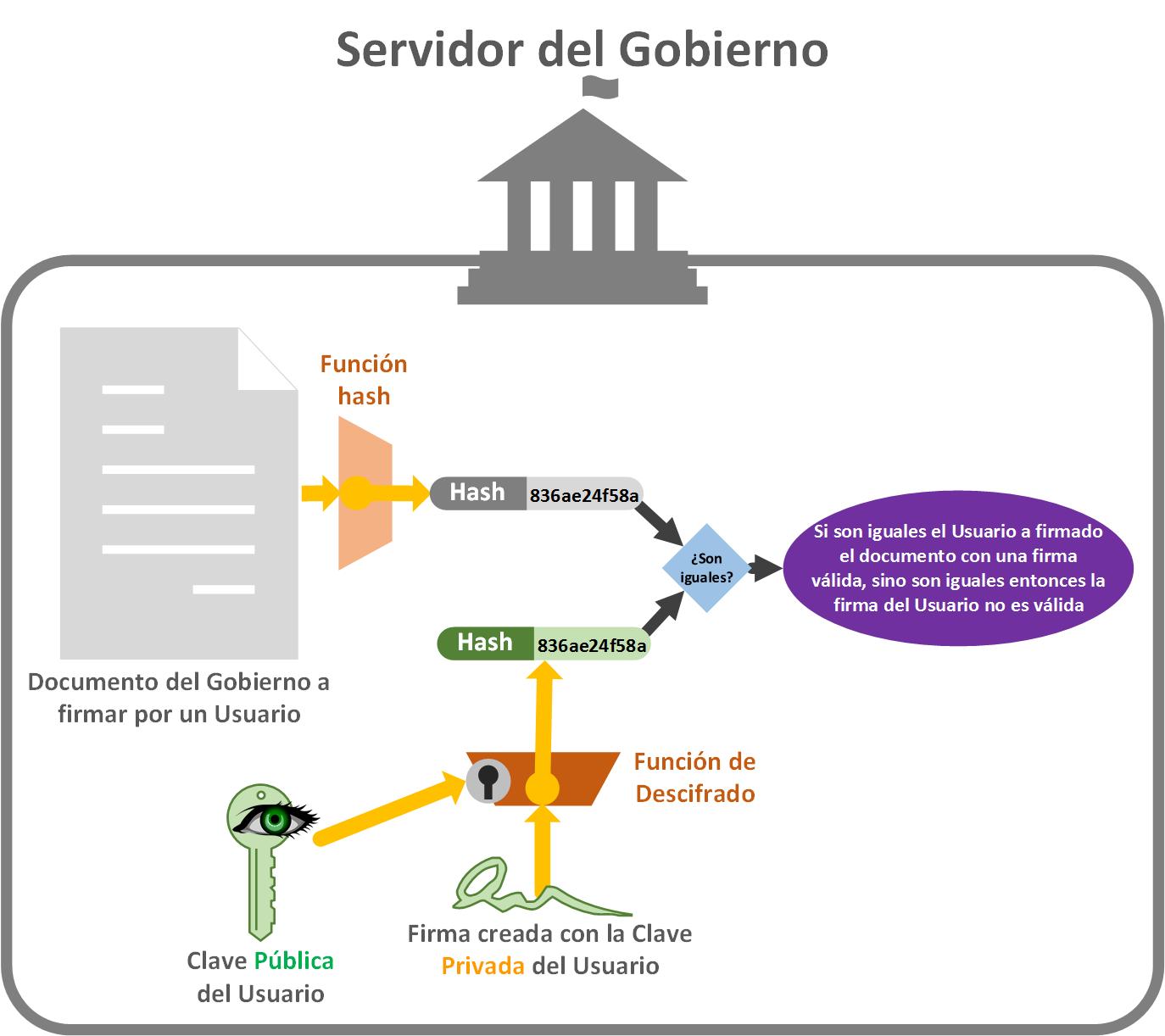 Validar la Firma del Documento - www.jarroba.com