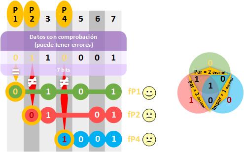 hamming-calcular-bits-de-paridad-a-la-inversa-y-compararlos-www-jarroba-com