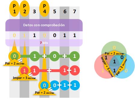 hamming-calcular-bits-de-paridad-www-jarroba-com