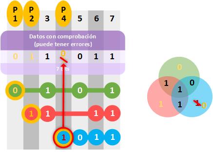 hamming-detectar-errores-y-corregir-los-que-se-puedan-error-en-bit-de-paridad-www-jarroba-com