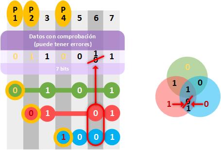 hamming-detectar-errores-y-corregir-los-que-se-puedan-www-jarroba-com
